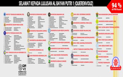 PROFIL LULUSAN AL BAYAN PUTRI 2019/2020